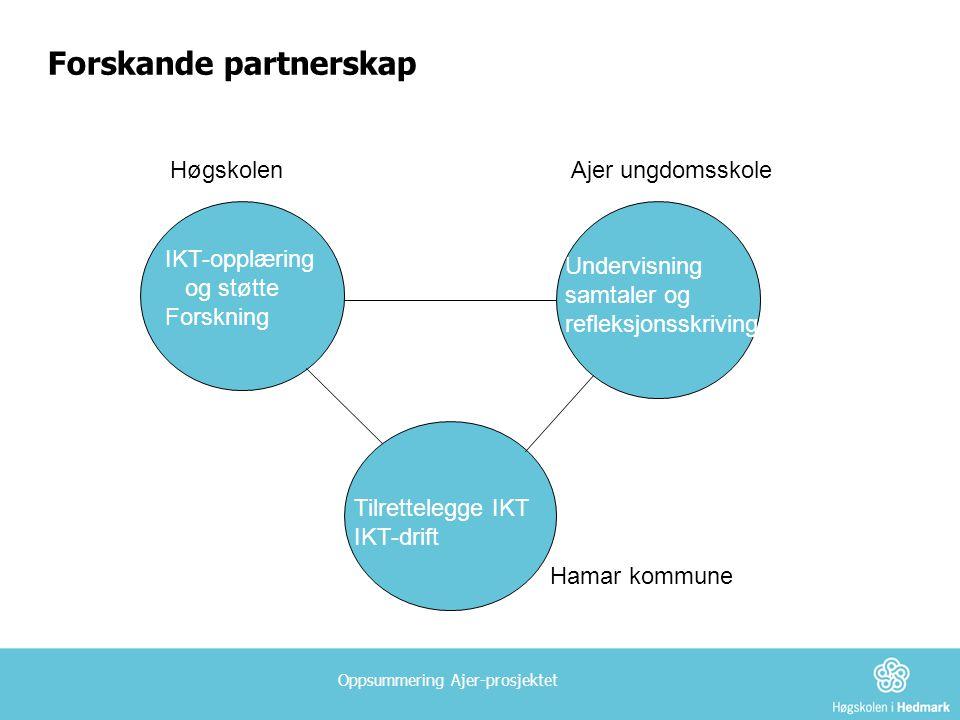 Forskande partnerskap HøgskolenAjer ungdomsskole Hamar kommune IKT-opplæring og støtte Forskning Undervisning samtaler og refleksjonsskriving Tilrettelegge IKT IKT-drift
