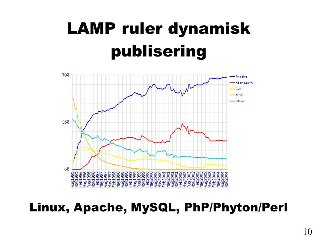 LAMP ruler dynamisk publisering Linux, Apache, MySQL, PhP/Phyton/Perl 10