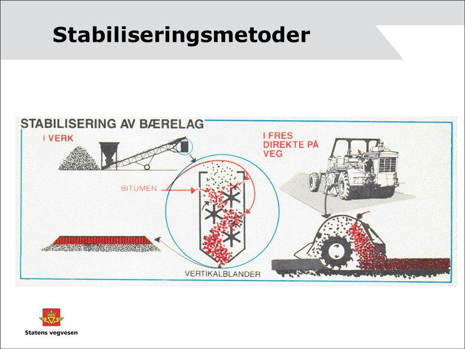 Stabiliseringsmetoder