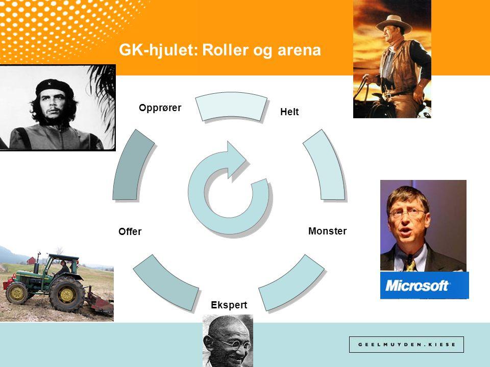 GK-hjulet: Roller og arena