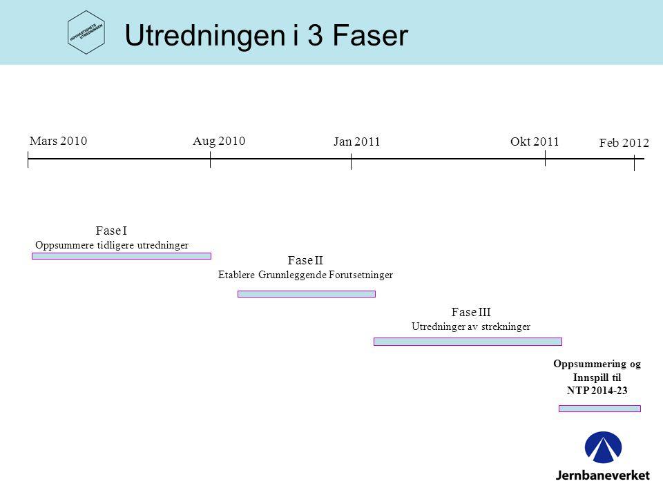 Utredningen vil gjennomføres i 3 faser: •Fase I : –gi en samlet oversikt og framstilling over det kunnskapsgrunnlag som foreligger i Norge, samt den framlagte utredningen om høyhastighetsjernbane i Sverige (SOU 2009: 74).