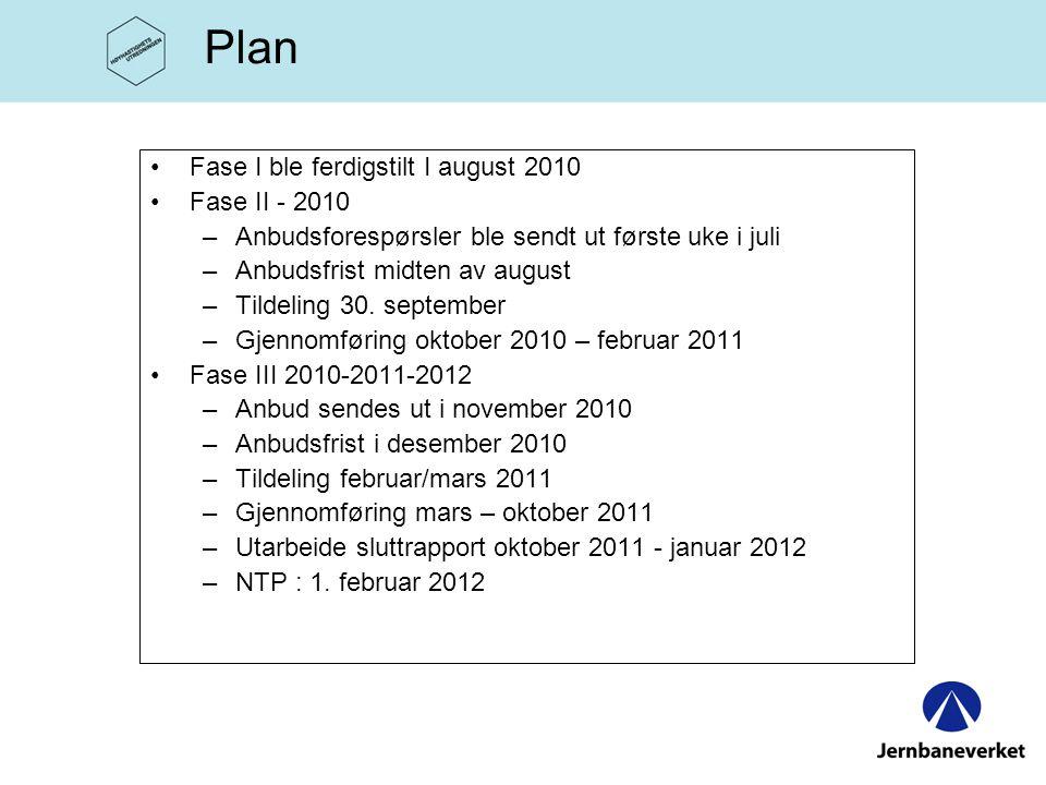Plan •Fase I ble ferdigstilt I august 2010 •Fase II - 2010 –Anbudsforespørsler ble sendt ut første uke i juli –Anbudsfrist midten av august –Tildeling 30.