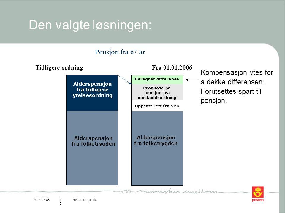 2014.07.05Posten Norge AS12 Den valgte løsningen: Alderspensjon fra tidligere ytelsesordning Oppsatt rett fra SPK Alderspensjon fra folketrygden Alder