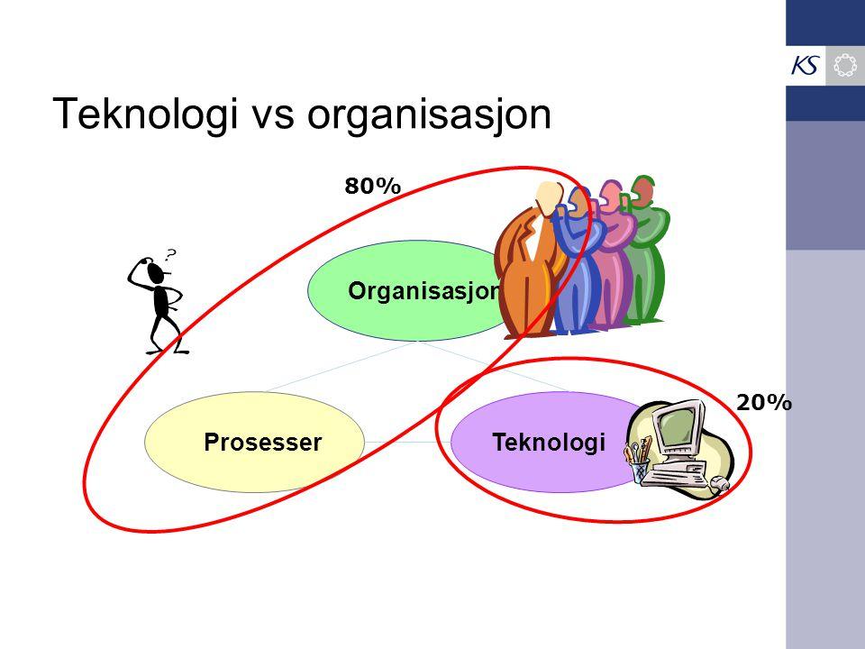 Teknologi vs organisasjon Organisasjon TeknologiProsesser 80% 20%