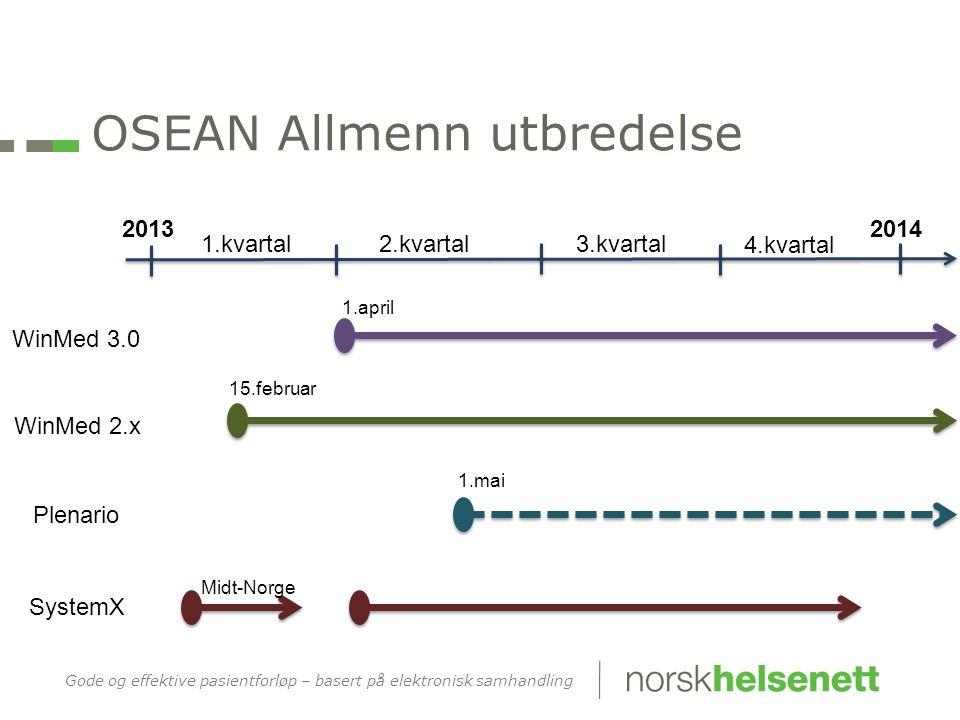 Gode og effektive pasientforløp – basert på elektronisk samhandling OSEAN Allmenn utbredelse 20132014 WinMed 3.0 WinMed 2.x Plenario SystemX 1.kvartal2.kvartal3.kvartal 4.kvartal 1.april 15.februar 1.mai Midt-Norge