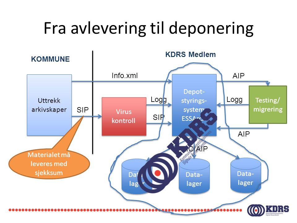 Fra avlevering til deponering Uttrekk arkivskaper Depot- styrings- system ESSArch Virus kontroll Virus kontroll Info.xml SIP Testing/ migrering Data-