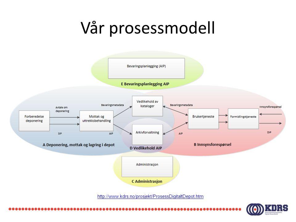 Vår prosessmodell http://www.kdrs.no/prosjekt/ProsessDigitaltDepot.htm