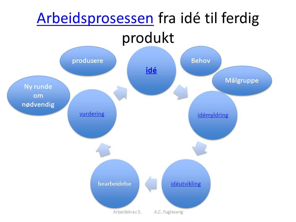 ArbeidsprosessenArbeidsprosessen fra idé til ferdig produkt Arbeidskrav 5. A.C. Fuglesang idé idémyldringidéutviklingbearbeidelsevurdering Ny runde om