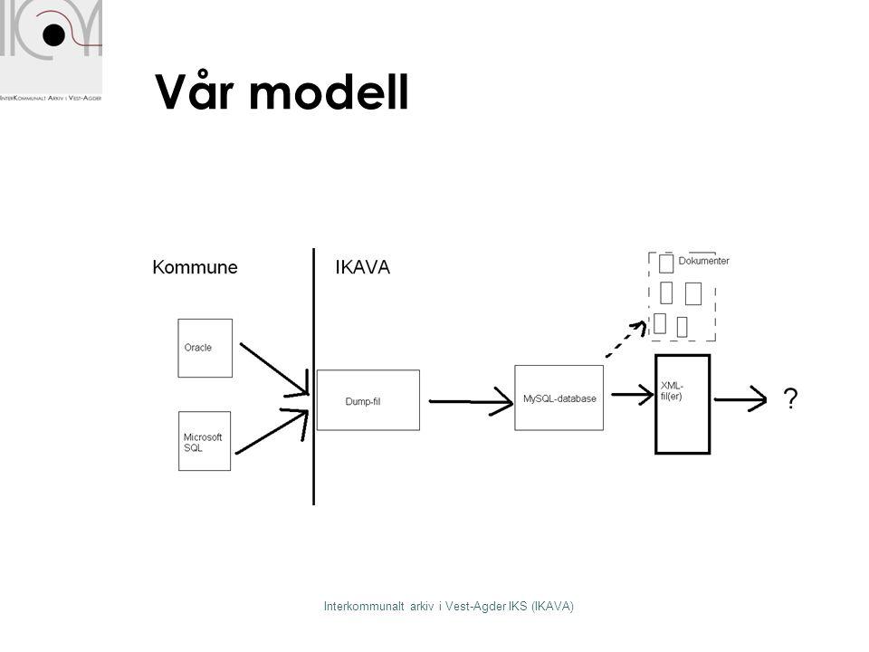 Vår modell Interkommunalt arkiv i Vest-Agder IKS (IKAVA)