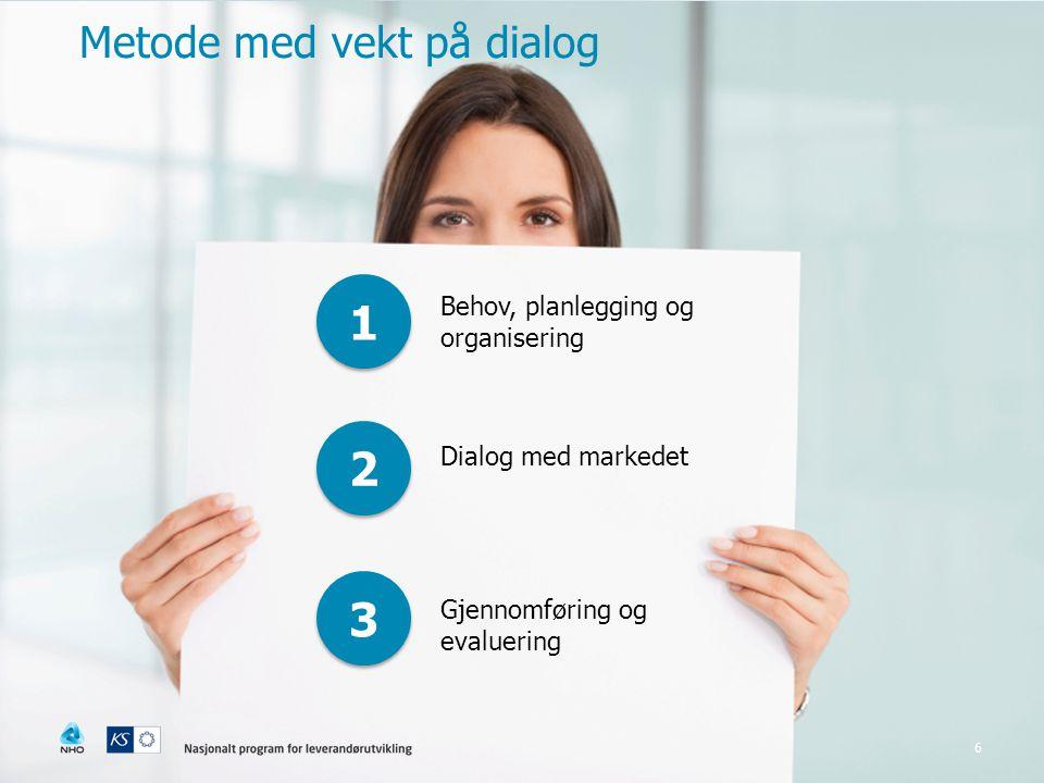 6 1 1 2 2 3 3 Behov, planlegging og organisering Dialog med markedet Gjennomføring og evaluering Metode med vekt på dialog