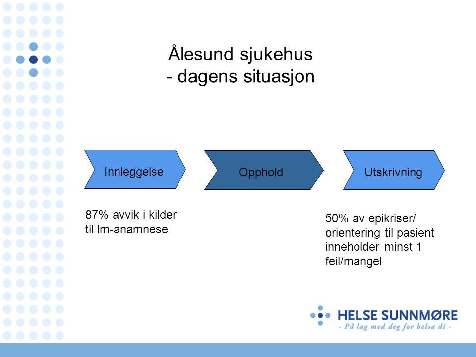 Ålesund sjukehus - dagens situasjon 87% avvik i kilder til lm-anamnese 50% av epikriser/ orientering til pasient inneholder minst 1 feil/mangel Innleggelse Utskrivning Opphold