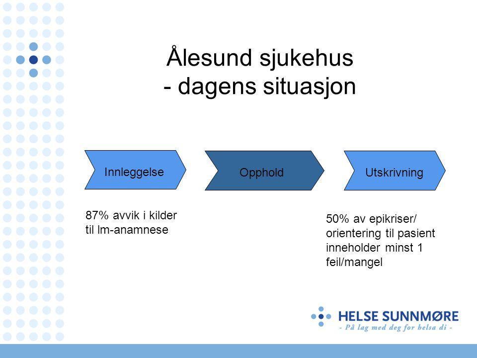 Ålesund sjukehus - dagens situasjon 87% avvik i kilder til lm-anamnese 50% av epikriser/ orientering til pasient inneholder minst 1 feil/mangel Innleg