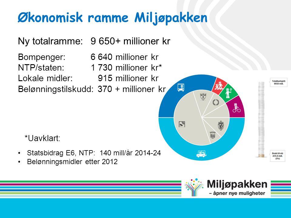 Økonomisk ramme Miljøpakken *Uavklart: •Statsbidrag E6, NTP: 140 mill/år 2014-24 •Belønningsmidler etter 2012 Ny totalramme:9 650+ millioner kr Bompen