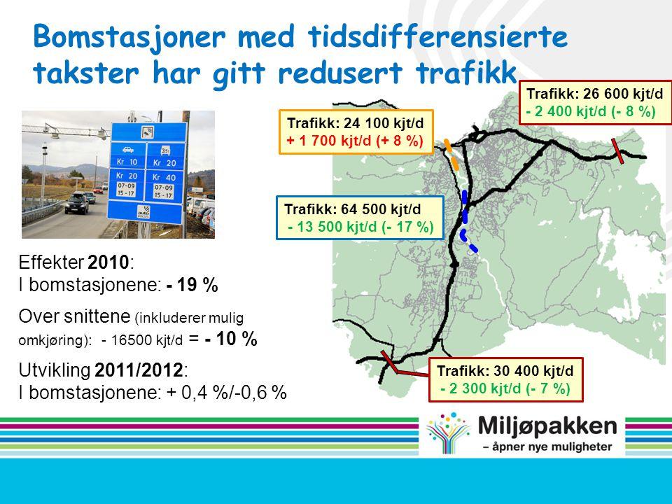 Trafikk: 24 100 kjt/d + 1 700 kjt/d (+ 8 %) Trafikk: 26 600 kjt/d - 2 400 kjt/d (- 8 %) Bomstasjoner med tidsdifferensierte takster har gitt redusert