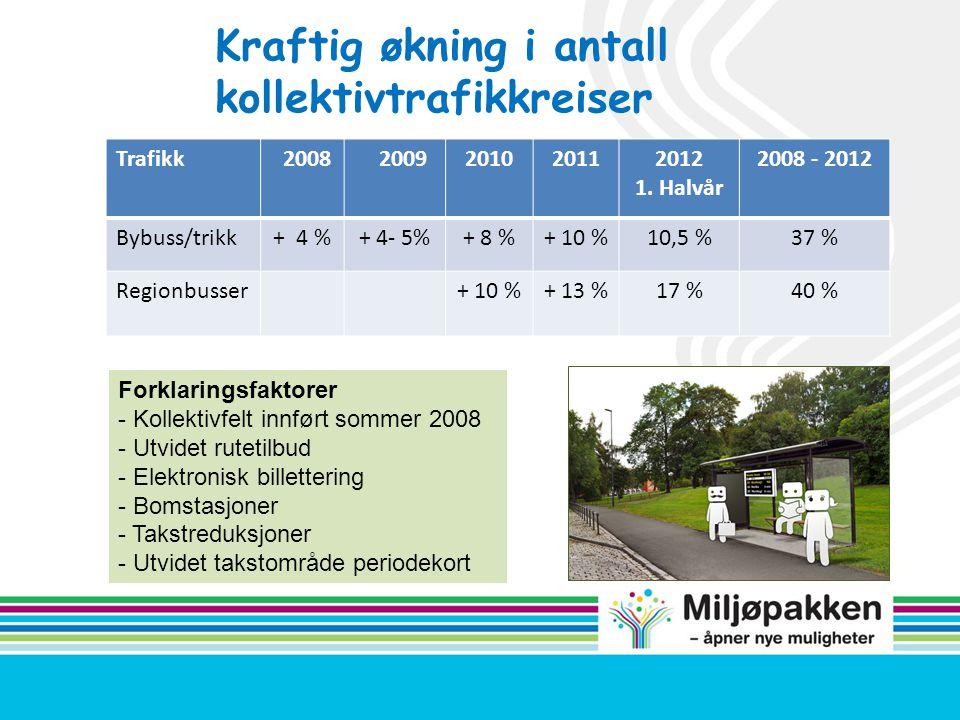 Kraftig økning i antall kollektivtrafikkreiser Trafikk 2008 2009201020112012 1. Halvår 2008 - 2012 Bybuss/trikk+ 4 %+ 4- 5%+ 8 %+ 10 %10,5 %37 % Regio