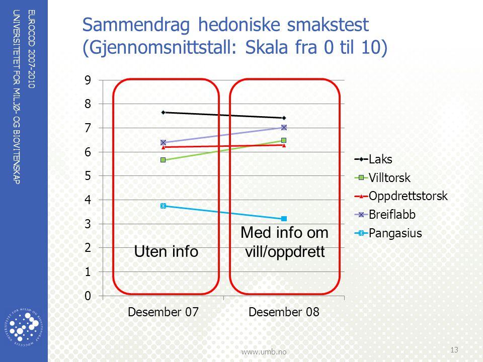 UNIVERSITETET FOR MILJØ- OG BIOVITENSKAP www.umb.no Sammendrag hedoniske smakstest (Gjennomsnittstall: Skala fra 0 til 10) EUROCOD 2007-2010 13 Uten i