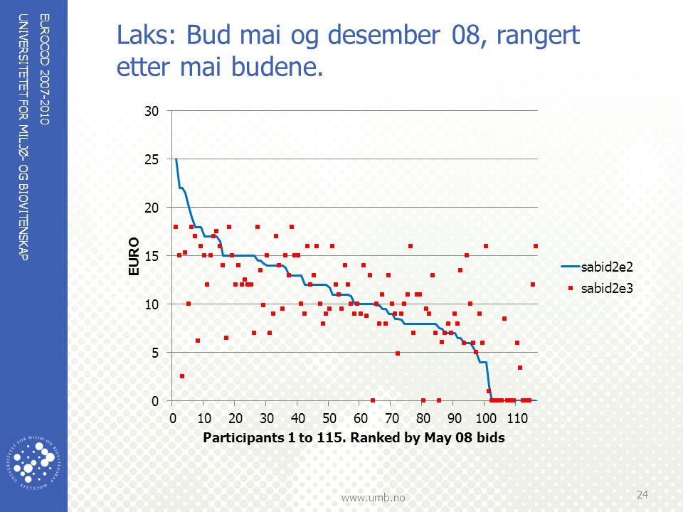 UNIVERSITETET FOR MILJØ- OG BIOVITENSKAP www.umb.no Laks: Bud mai og desember 08, rangert etter mai budene. EUROCOD 2007-2010 24