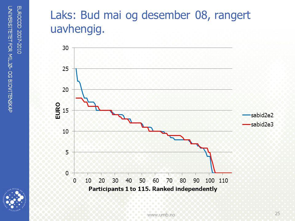 UNIVERSITETET FOR MILJØ- OG BIOVITENSKAP www.umb.no Laks: Bud mai og desember 08, rangert uavhengig. EUROCOD 2007-2010 25