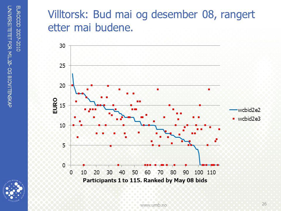 UNIVERSITETET FOR MILJØ- OG BIOVITENSKAP www.umb.no Villtorsk: Bud mai og desember 08, rangert etter mai budene. EUROCOD 2007-2010 26