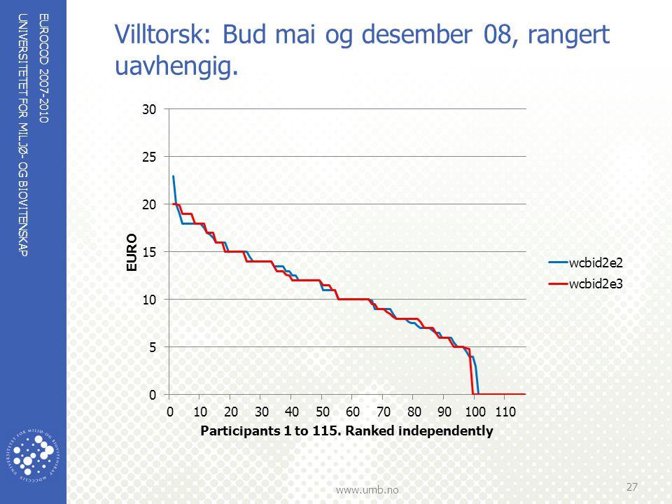 UNIVERSITETET FOR MILJØ- OG BIOVITENSKAP www.umb.no Villtorsk: Bud mai og desember 08, rangert uavhengig. EUROCOD 2007-2010 27