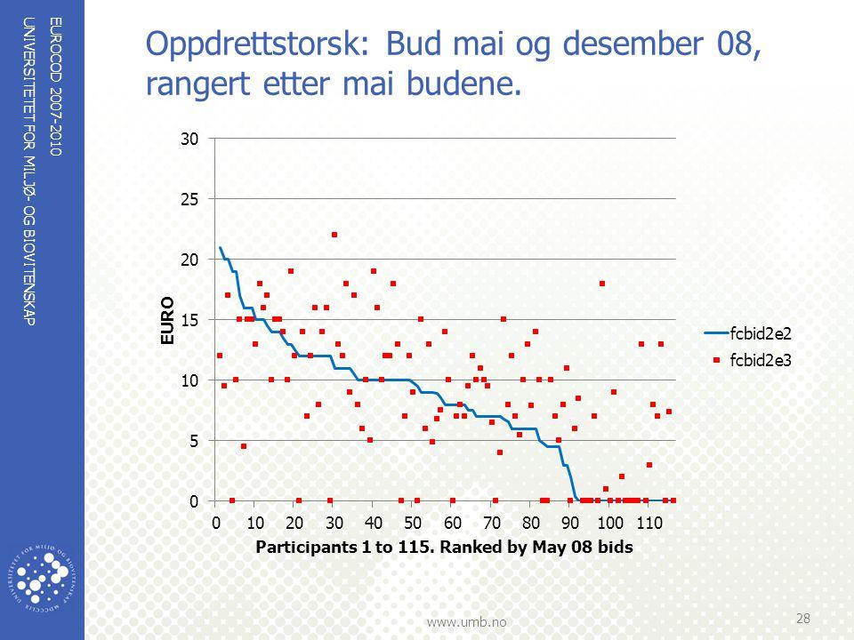 UNIVERSITETET FOR MILJØ- OG BIOVITENSKAP www.umb.no Oppdrettstorsk: Bud mai og desember 08, rangert etter mai budene. EUROCOD 2007-2010 28