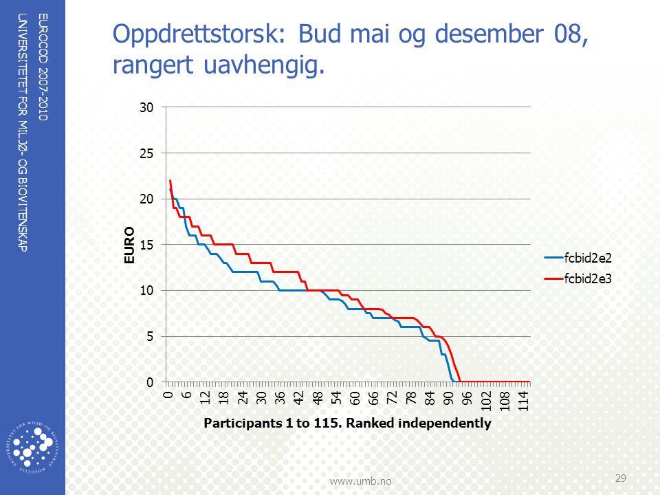 UNIVERSITETET FOR MILJØ- OG BIOVITENSKAP www.umb.no Oppdrettstorsk: Bud mai og desember 08, rangert uavhengig. EUROCOD 2007-2010 29