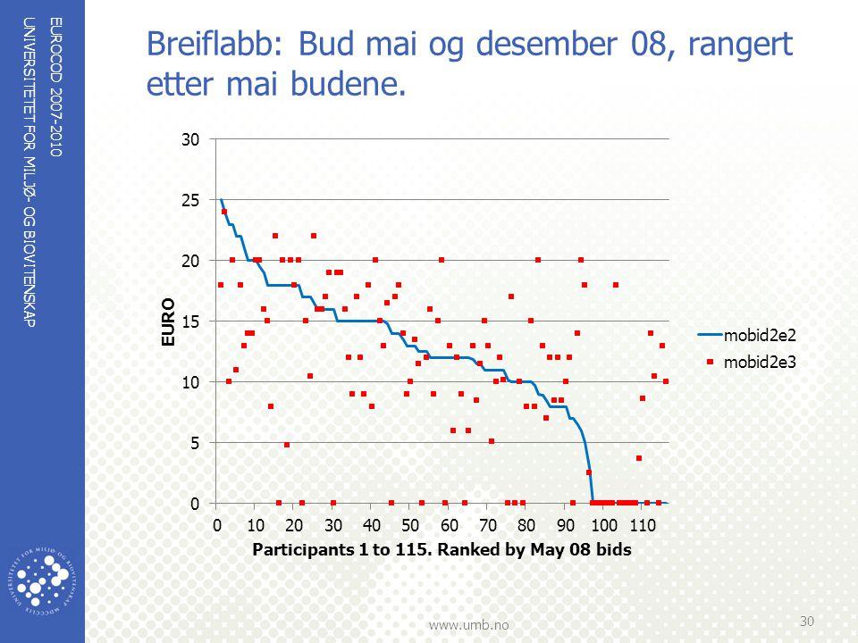 UNIVERSITETET FOR MILJØ- OG BIOVITENSKAP www.umb.no Breiflabb: Bud mai og desember 08, rangert etter mai budene. EUROCOD 2007-2010 30