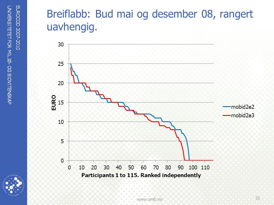 UNIVERSITETET FOR MILJØ- OG BIOVITENSKAP www.umb.no Breiflabb: Bud mai og desember 08, rangert uavhengig. EUROCOD 2007-2010 31