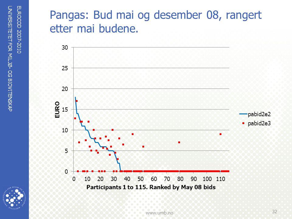 UNIVERSITETET FOR MILJØ- OG BIOVITENSKAP www.umb.no Pangas: Bud mai og desember 08, rangert etter mai budene. EUROCOD 2007-2010 32
