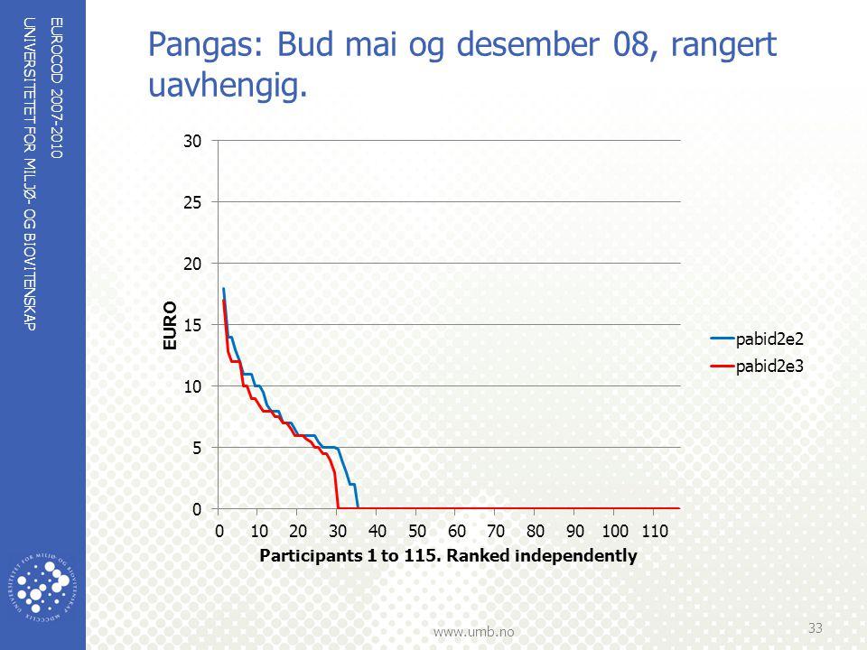UNIVERSITETET FOR MILJØ- OG BIOVITENSKAP www.umb.no Pangas: Bud mai og desember 08, rangert uavhengig. EUROCOD 2007-2010 33