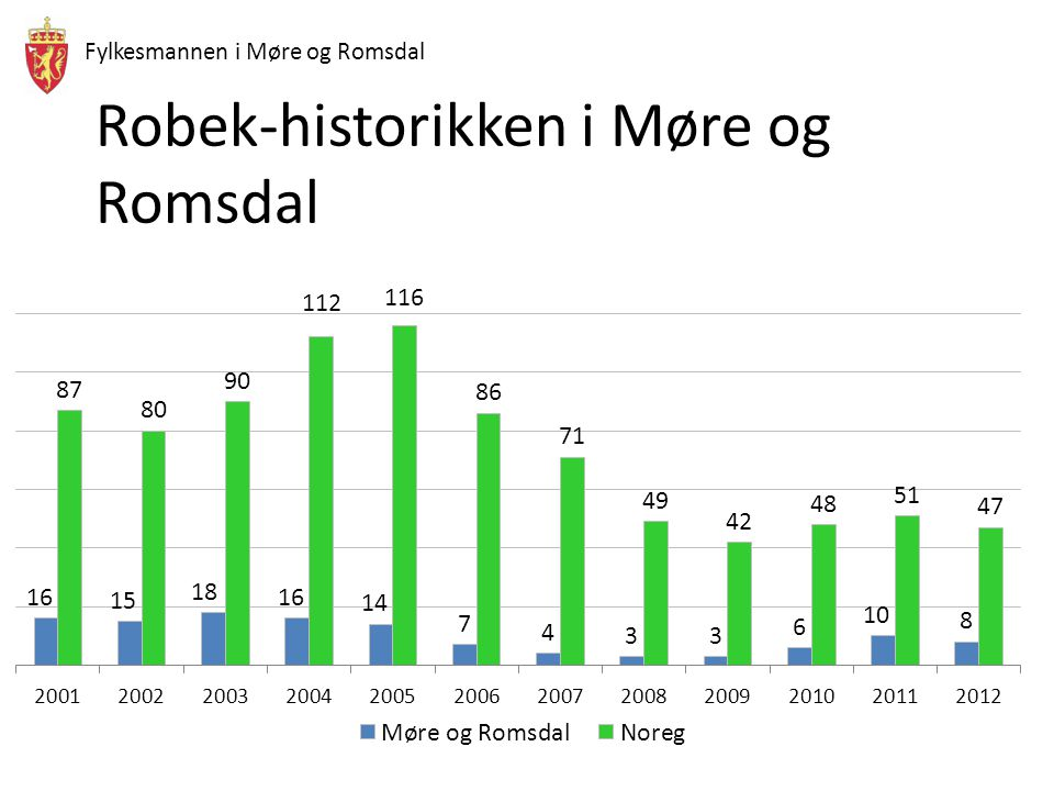 Robek-historikken i Møre og Romsdal