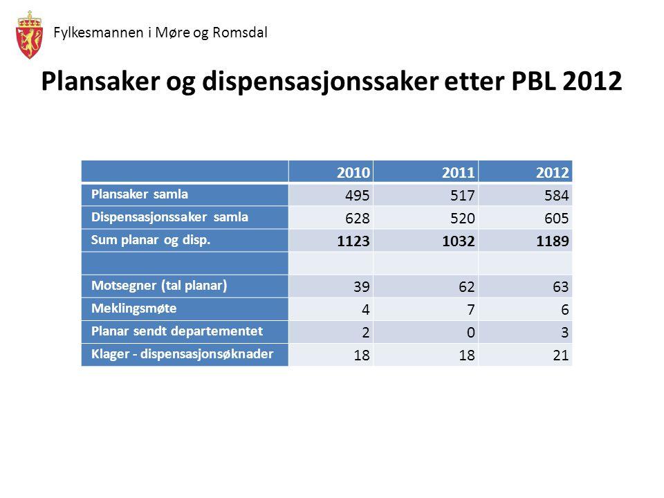 Fylkesmannen i Møre og Romsdal Plansaker og dispensasjonssaker etter PBL 2012 201020112012 Plansaker samla 495517584 Dispensasjonssaker samla 628520605 Sum planar og disp.