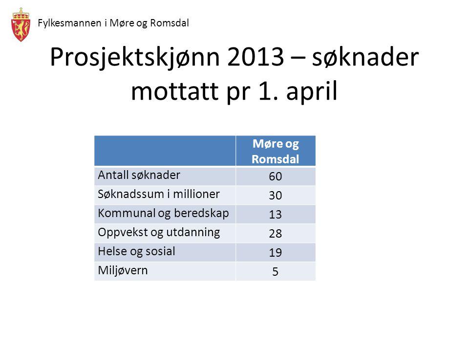 36 bærekraftige kommuner i Møre og Romsdal på sikt .
