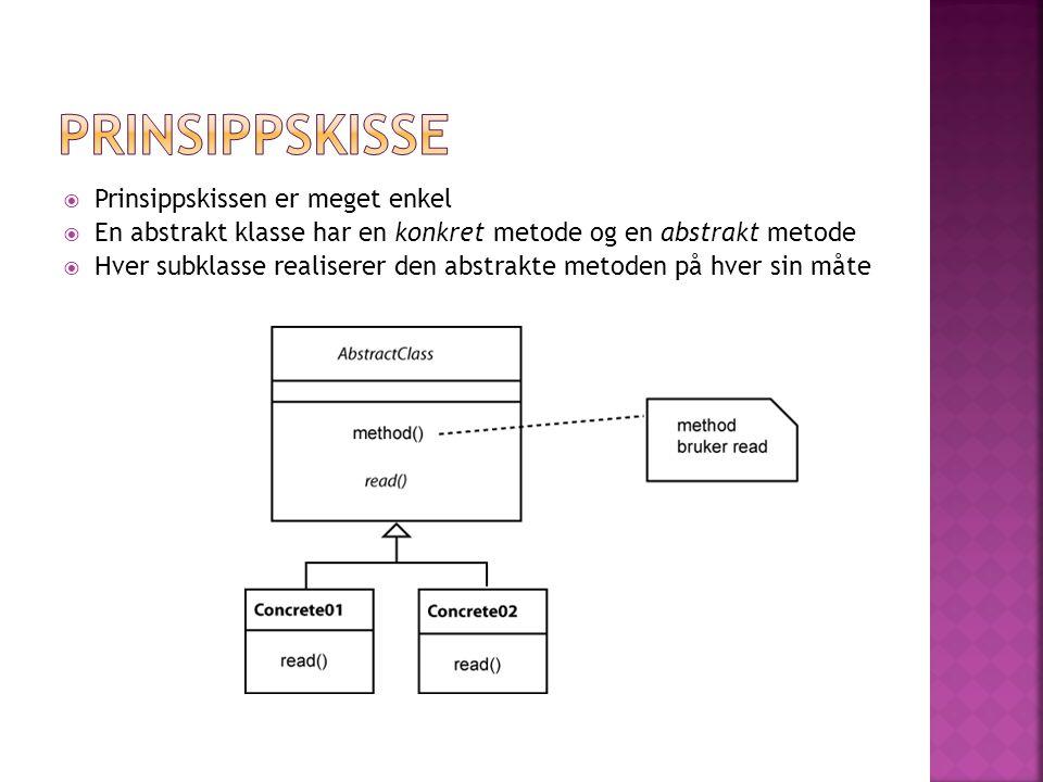  Prinsippskissen er meget enkel  En abstrakt klasse har en konkret metode og en abstrakt metode  Hver subklasse realiserer den abstrakte metoden på