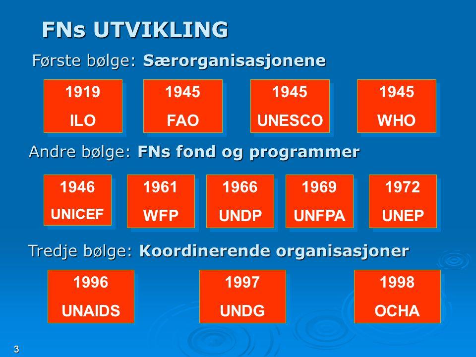 3 FNs UTVIKLING 1919 ILO 1919 ILO 1945 FAO 1945 FAO 1945 UNESCO 1945 UNESCO 1945 WHO 1945 WHO Andre bølge: FNs fond og programmer 1946 UNICEF 1946 UNICEF 1961 WFP 1961 WFP 1966 UNDP 1966 UNDP 1969 UNFPA 1969 UNFPA 1972 UNEP 1972 UNEP 1996 UNAIDS 1996 UNAIDS 1997 UNDG 1997 UNDG 1998 OCHA 1998 OCHA Tredje bølge: Koordinerende organisasjoner Første bølge: Særorganisasjonene