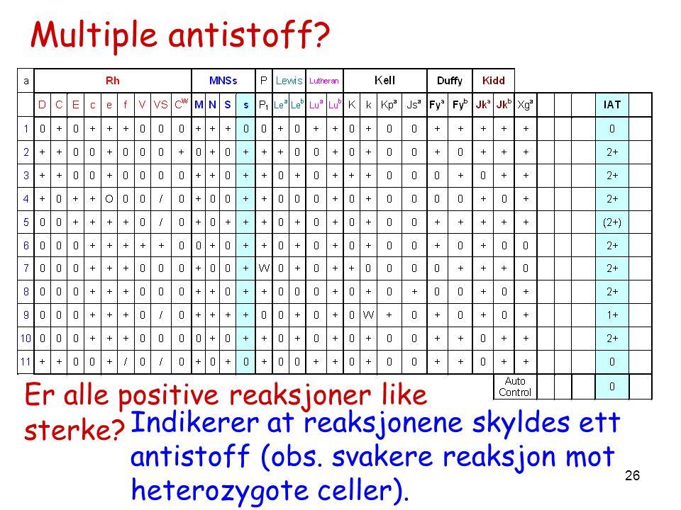 26 Er alle positive reaksjoner like sterke? Indikerer at reaksjonene skyldes ett antistoff (obs. svakere reaksjon mot heterozygote celler). Multiple a