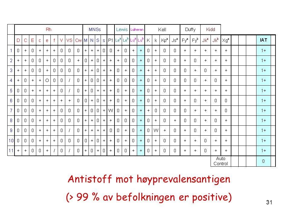 31 Antistoff mot høyprevalensantigen (> 99 % av befolkningen er positive)
