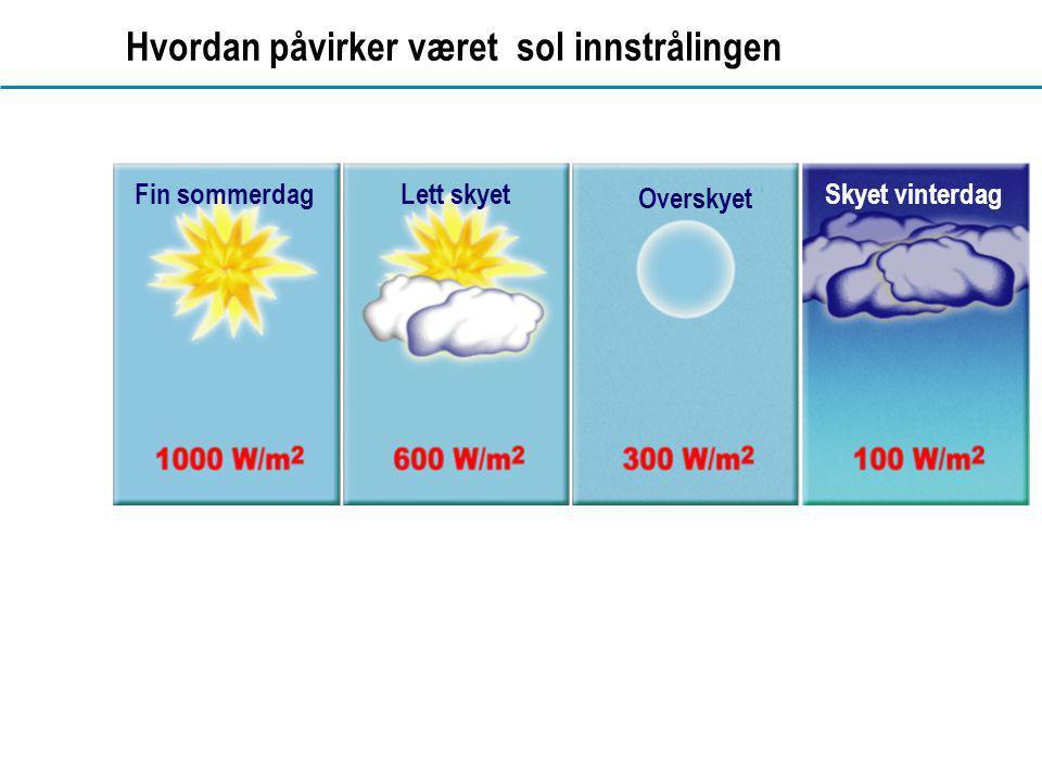 www.dahl.no Hvordan påvirker været sol innstrålingen Fin sommerdagLett skyet Overskyet Skyet vinterdag