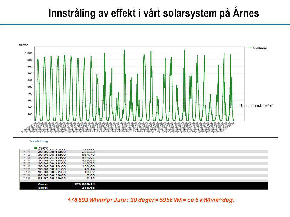 www.dahl.no Innstråling av effekt i vårt solarsystem på Årnes 178 693 Wh/m²pr Juni : 30 dager = 5956 Wh= ca 6 kWh/m²/dag. Gj.snitt innstr. w/m²