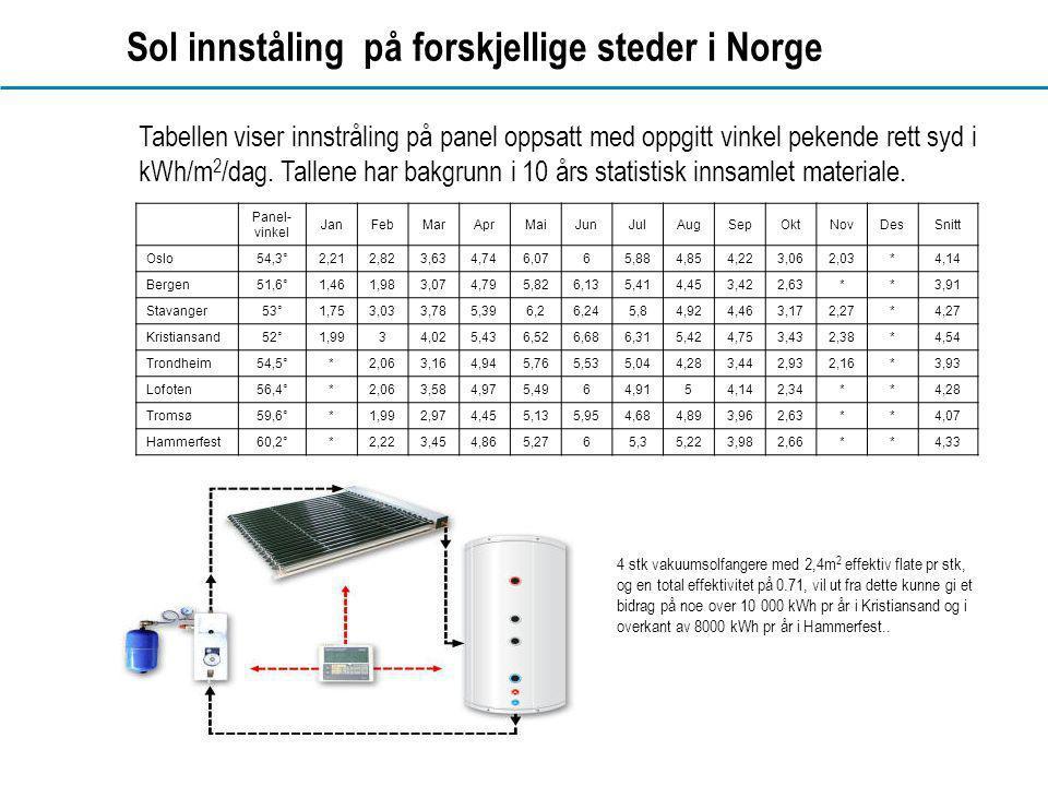 www.dahl.no Sol innståling på forskjellige steder i Norge Tabellen viser innstråling på panel oppsatt med oppgitt vinkel pekende rett syd i kWh/m 2 /dag.