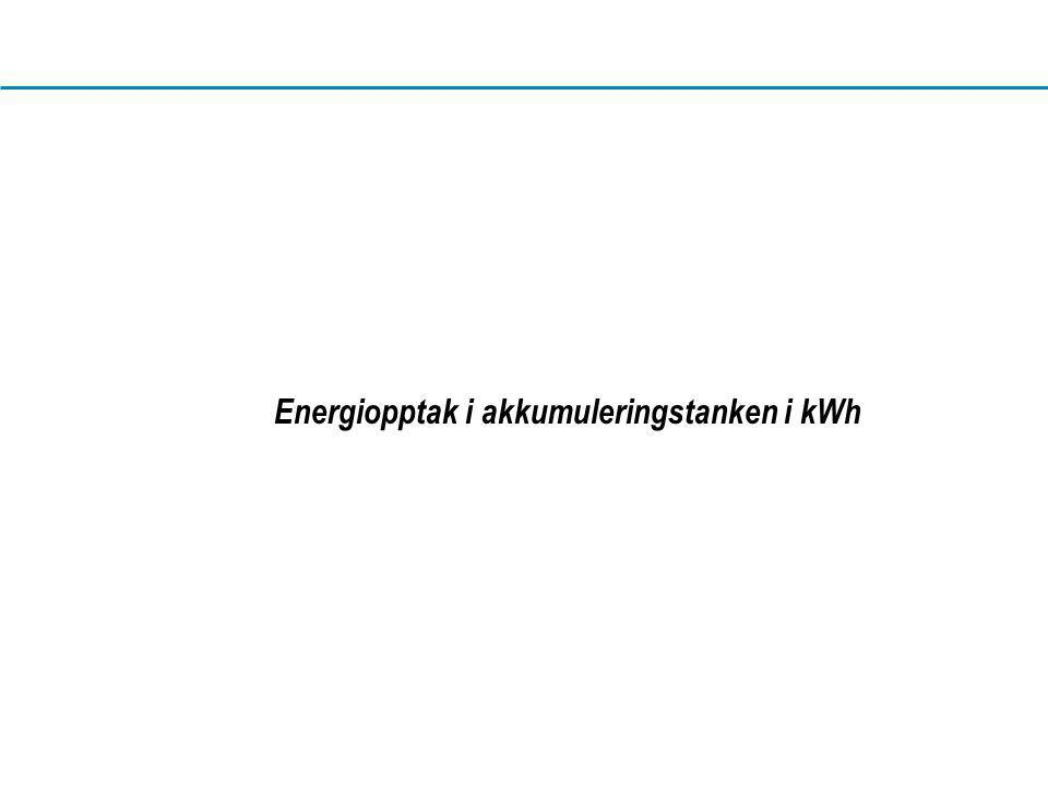 www.dahl.no Energiopptak i akkumuleringstanken i kWh