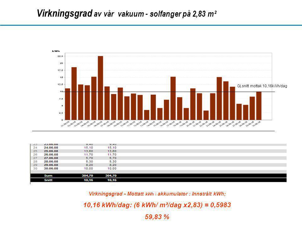 www.dahl.no Virkningsgrad av vår vakuum - solfanger på 2,83 m² Gj.snitt mottak 10,16kWh/dag Virkningsgrad = Mottatt kWh i akkumulator : Innstrålt kWh; 10,16 kWh/dag: (6 kWh/ m²/dag x2,83) = 0,5983 59,83 %