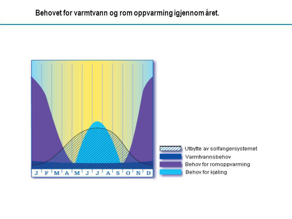 www.dahl.no Behovet for varmtvann og rom oppvarming igjennom året.