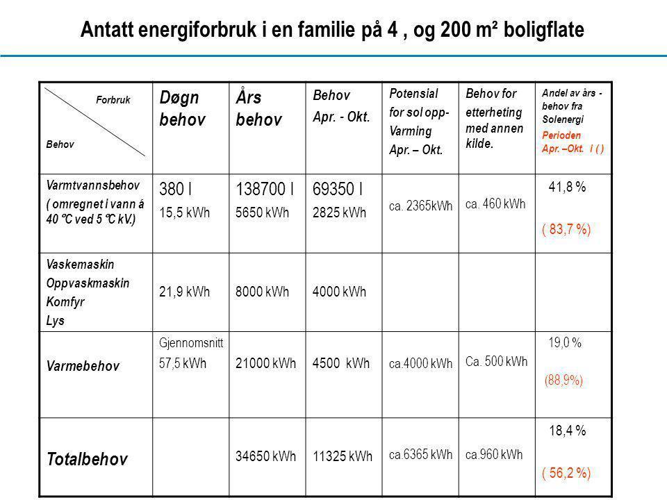 www.dahl.no Antatt energiforbruk i en familie på 4, og 200 m² boligflate Forbruk Behov Døgn behov Års behov Behov Apr. - Okt. Potensial for sol opp- V