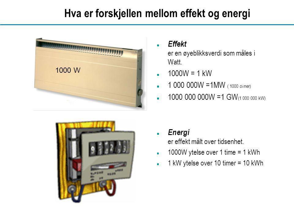 www.dahl.no Hva er forskjellen mellom effekt og energi  Effekt er en øyeblikksverdi som måles i Watt.  1000W = 1 kW  1 000 000W =1MW ( 1000 ovner)