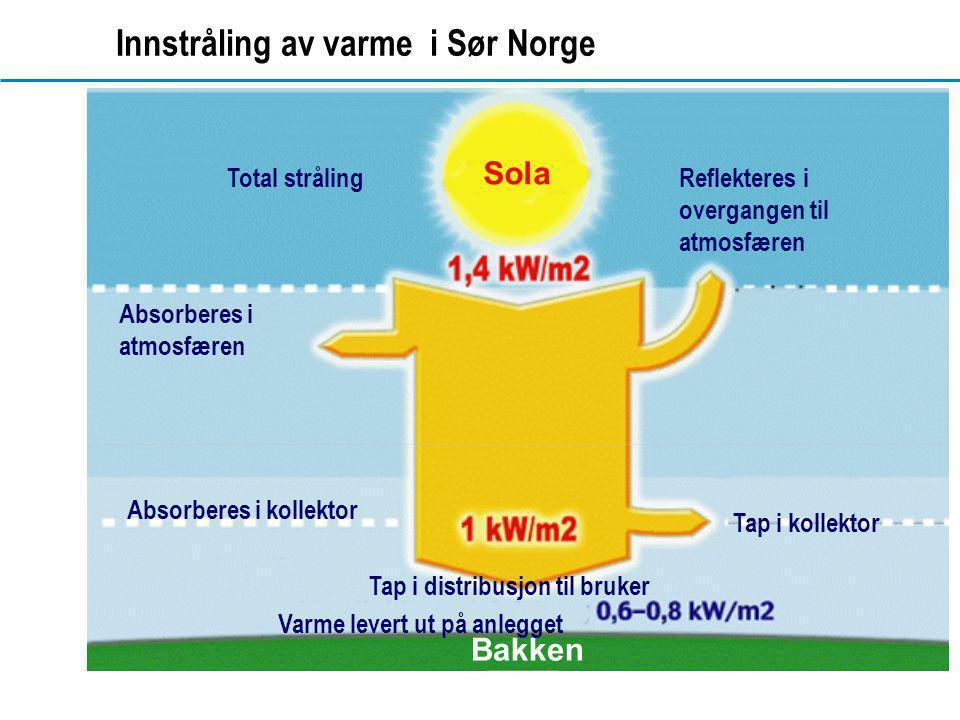 www.dahl.no Innstråling av varme i Sør Norge Tap i kollektor Bakken Total stråling Sola Absorberes i atmosfæren Reflekteres i overgangen til atmosfære