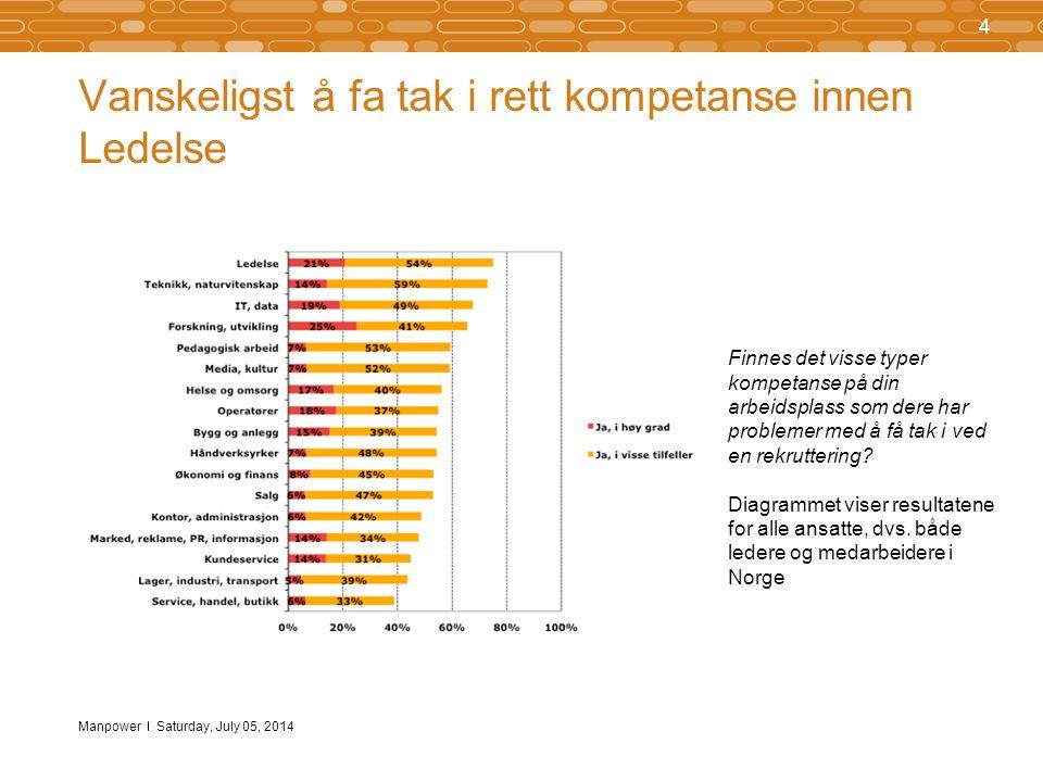Manpower 5 Saturday, July 05, 2014 I Nord-Norge opplever man oftest at det er vanskelig å finne visse typer kompetanse ved rekrutteringer Tabellen viser resultatene for alle ansatte, dvs.