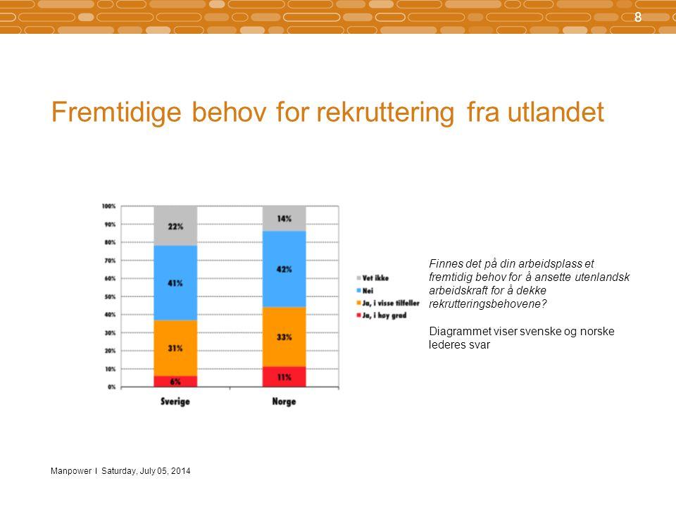Manpower Klar majoritet for like vilkår for arbeidsinnvandrere 9 7/5/2014 Hvis utenlandsk arbeidskraft jobber i Norge, skal det da være et krav at de har samme arbeidsvilkår som nordmenn (f.eks.