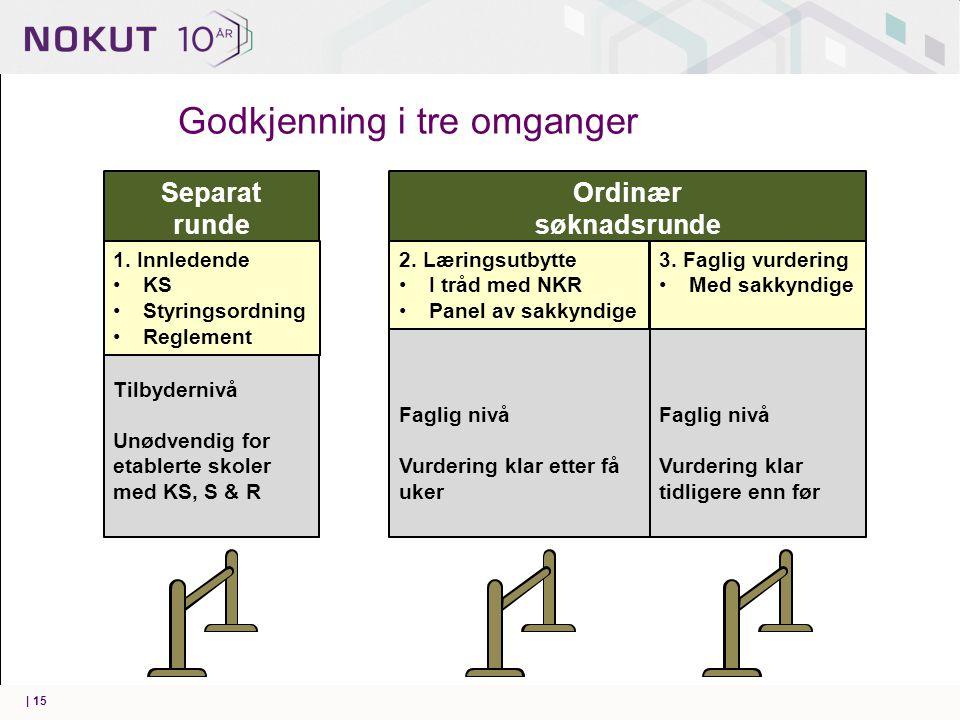 | 15 Godkjenning i tre omganger Separat runde Tilbydernivå Unødvendig for etablerte skoler med KS, S & R 1.