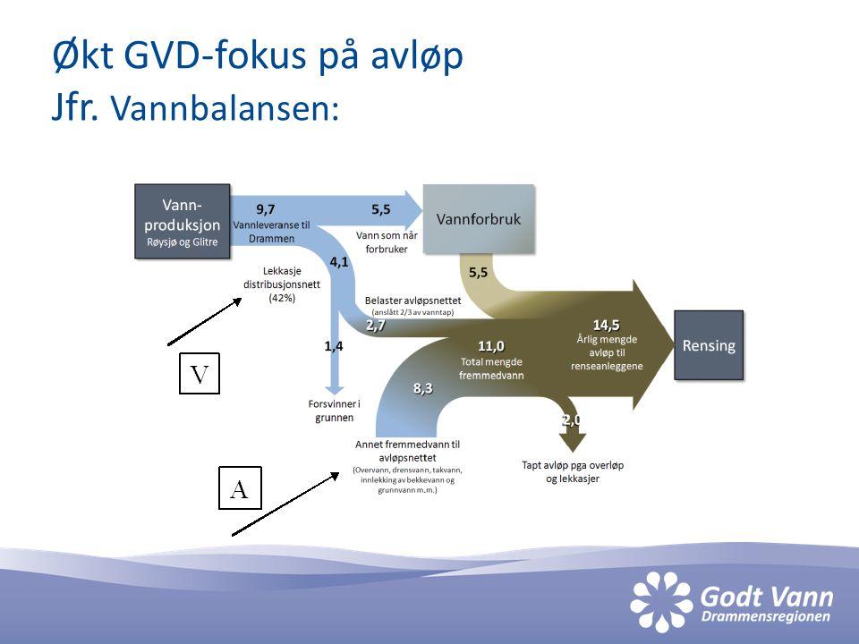 Avløpsstrategi er under utredning Hva er kommunenes oppgaver og hva bør GVD løse i prosjektfelleskap.